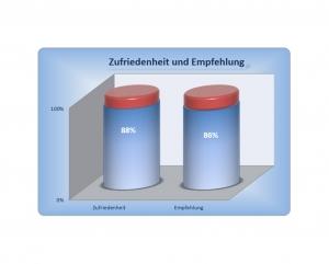 Diagramm - Erfahrung im Hausbau mit der iDEA Dein Haus GmbH - Auszug 10