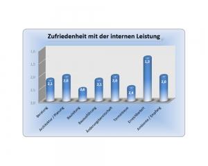 Diagramm - Erfahrung im Hausbau mit der iDEA Dein Haus GmbH - Auszug 7