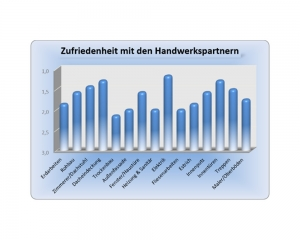 Diagramm - Erfahrung im Hausbau mit der iDEA Dein Haus GmbH - Auszug 8