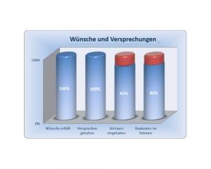 Diagramm - Erfahrung im Hausbau mit der iDEA Dein Haus GmbH - Auszug 9