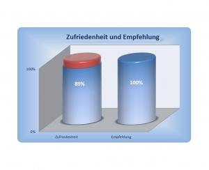 Diagramm - Erfahrung im Hausbau mit der Grund-Invest GmbH & Co. KG - Auszug 10