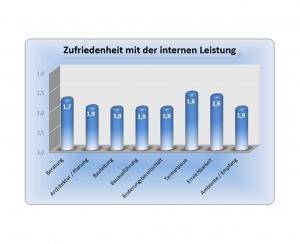 Diagramm - Erfahrung im Hausbau mit der Grund-Invest GmbH & Co. KG - Auszug 7