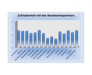 Diagramm - Erfahrung im Hausbau mit der Grund-Invest GmbH & Co. KG - Auszug 8