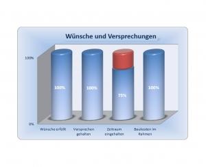 Diagramm - Erfahrung im Hausbau mit der Grund-Invest GmbH & Co. KG - Auszug 9
