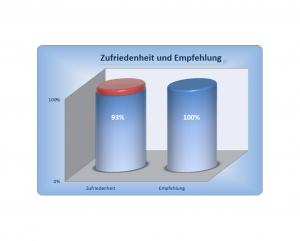 Diagramm - Erfahrung im Hausbau mit der MHB Stumm Bauunternehmung GmbH - Auszug 10