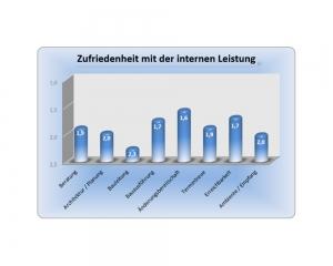 Diagramm - Erfahrung im Hausbau mit der MHB Stumm Bauunternehmung GmbH - Auszug 7