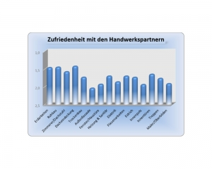 Diagramm - Erfahrung im Hausbau mit der MHB Stumm Bauunternehmung GmbH - Auszug 8