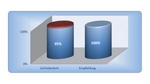 Diagramm - Erfahrung im Hausbau mit der MHEL Massivhaus GmbH - Auszug 10