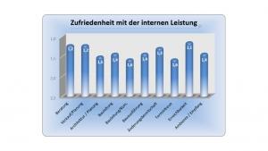 Diagramm - Erfahrung im Hausbau mit der MHEL Massivhaus GmbH - Auszug 7