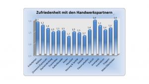 Diagramm - Erfahrung im Hausbau mit der MHEL Massivhaus GmbH - Auszug 8