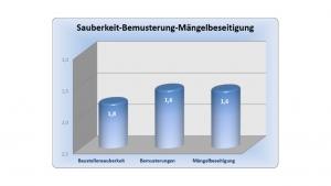 Diagramm - Erfahrung im Hausbau mit der MHEL Massivhaus GmbH - Auszug 9