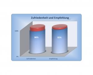 Diagramm - Erfahrung im Hausbau mit der Ökowert Planprojekt GmbH & Co. KG - Auszug 10