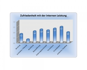 Diagramm - Erfahrung im Hausbau mit der Ökowert Planprojekt GmbH & Co. KG - Auszug 7