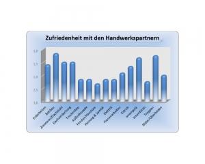 Diagramm - Erfahrung im Hausbau mit der Ökowert Planprojekt GmbH & Co. KG - Auszug 8
