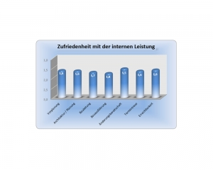 Diagramm - Erfahrung im Gewerbebau mit der OSTRAUER Baugesellschaft mbH - Auszug 7