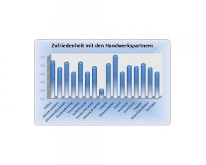 Diagramm - Erfahrung im Gewerbebau mit der OSTRAUER Baugesellschaft mbH - Auszug 8