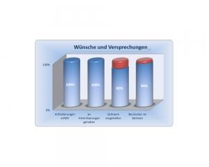 Diagramm - Erfahrung im Gewerbebau mit der OSTRAUER Baugesellschaft mbH - Auszug 9