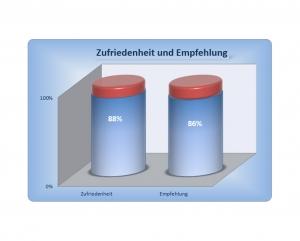 Diagramm - Erfahrung im Hausbau mit der Verfuß GmbH - Wohnbau - Auzug 10