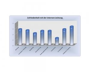 Diagramm - Erfahrung im Hausbau mit der Verfuß GmbH - Wohnbau - Auzug 7