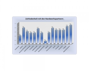 Diagramm - Erfahrung im Hausbau mit der Verfuß GmbH - Wohnbau - Auzug 8