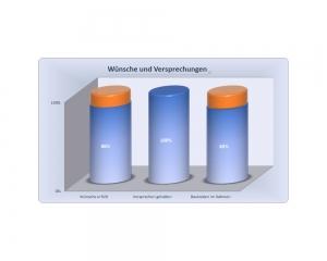 Diagramm - Erfahrung im Hausbau mit der Verfuß GmbH - Wohnbau - Auzug 9