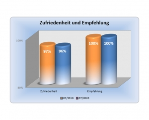 Diagramm - Erfahrung im Hausbau mit der Wirtz und Lück Wohnbau, Auszug 10
