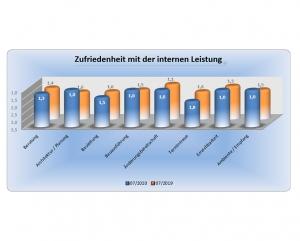 Diagramm - Erfahrung im Hausbau mit der Wirtz und Lück Wohnbau, Auszug 7