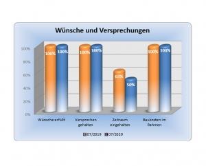 Diagramm - Erfahrung im Hausbau mit der Wirtz und Lück Wohnbau, Auszug 9